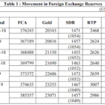FOREIGN EXCHANGE RESERVE